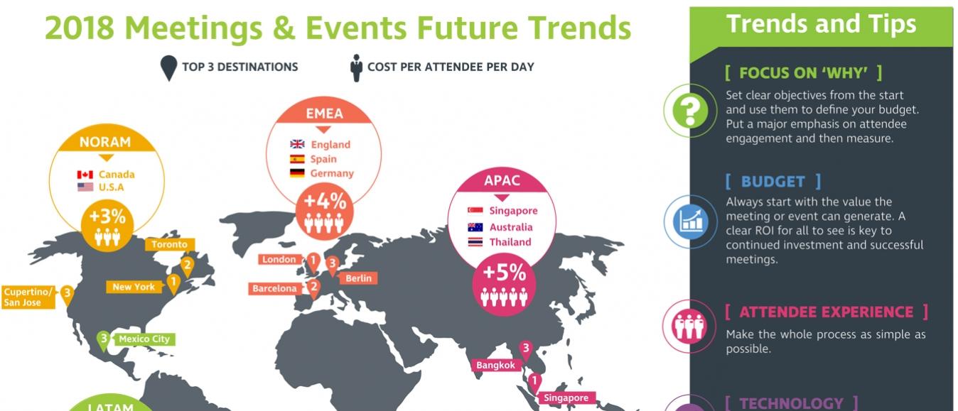 Trend stijgende kosten meetings en events zet door