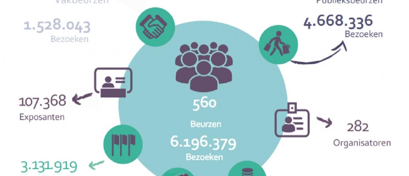 CLC-VECTA presenteert cijfers publieks- en vakbeurzen
