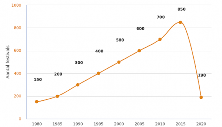 Aantal festivals terug op het niveau van 1985