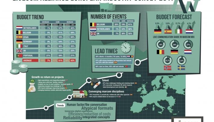LiveCom Alliance European Industry Survey onthult groei en uitdagingen
